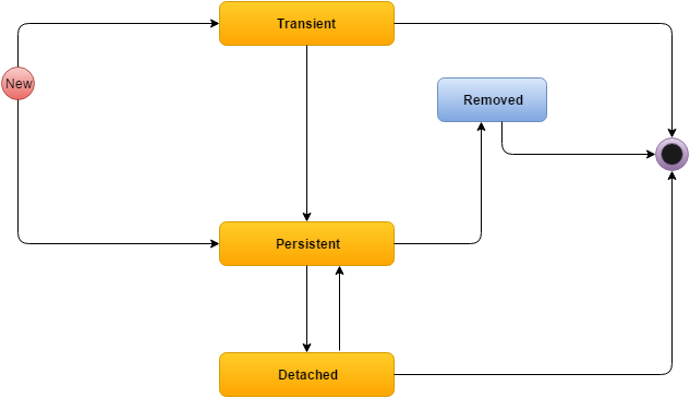 Lifecycle Of Pojo Class Objects Technicalstack